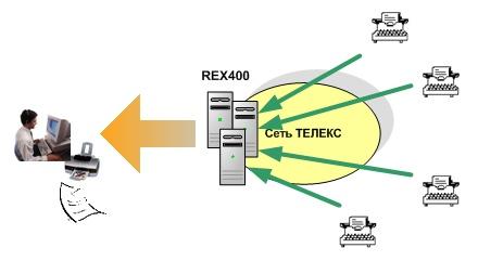 Взаимодействие телекс