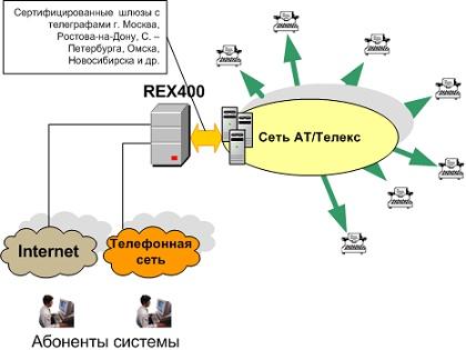 Взаимодействие системы